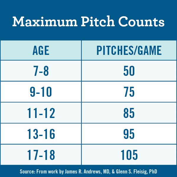 Maximum Pitch Counts Baseball
