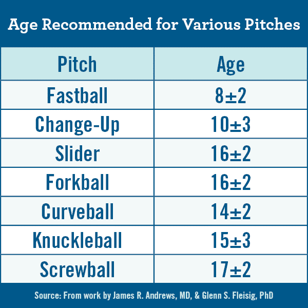 Age Recommended for Various Pitches